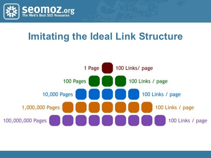 Imitating the Ideal Link Structure