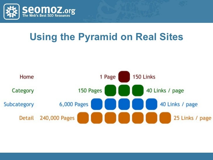 Using the Pyramid on Real Sites