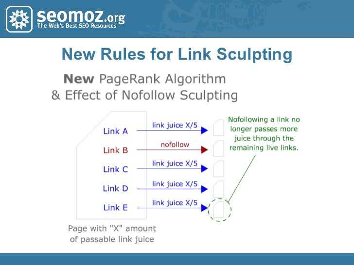 New Rules for Link Sculpting
