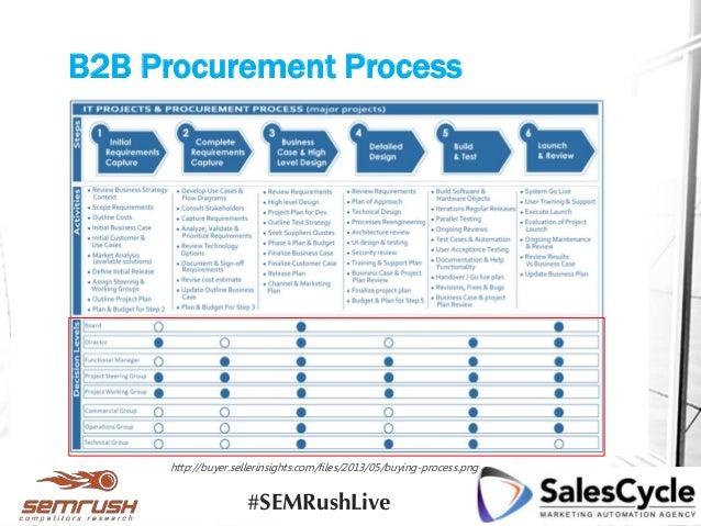 B2B Procurement Process http://buyer.sellerinsights.com/files/2013/05/buying-process.png #SEMRushLive