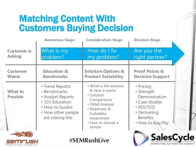 Matching Content With Customers Buying Decision Customer is Asking Customer Wants What to Provide What is my problem? How ...