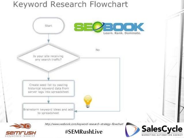 http://www.seobook.com/keyword-research-strategy-flowchart #SEMRushLive