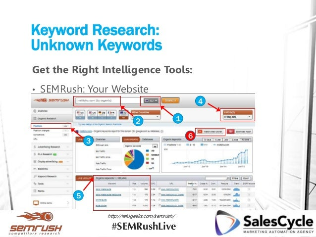 Keyword Research: Unknown Keywords Get the Right Intelligence Tools: • SEMRush: Your Website 12 3 4 5 6 http://refugeeks.c...
