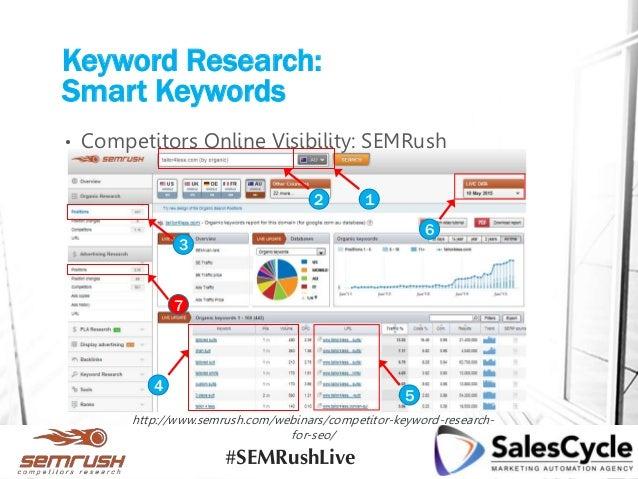 Keyword Research: Smart Keywords • Competitors Online Visibility: SEMRush http://www.semrush.com/webinars/competitor-keywo...