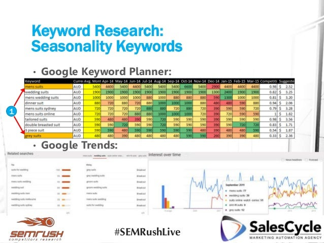Keyword Research: Seasonality Keywords • Google Keyword Planner: • Google Trends: 1 #SEMRushLive