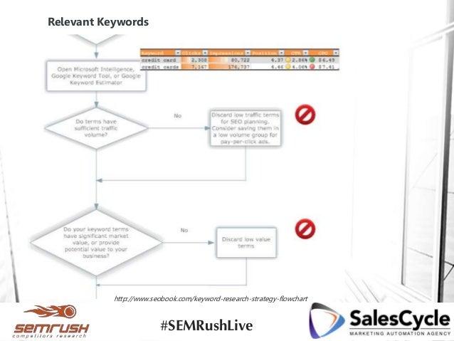 Relevant Keywords http://www.seobook.com/keyword-research-strategy-flowchart #SEMRushLive