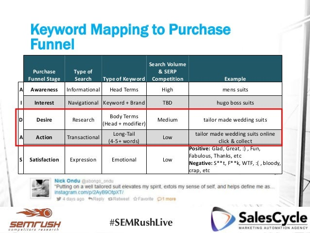 seo keyword research process and strategies