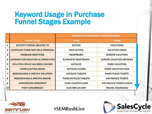 Keyword Usage in Purchase Funnel Stages Example #SEMRushLive