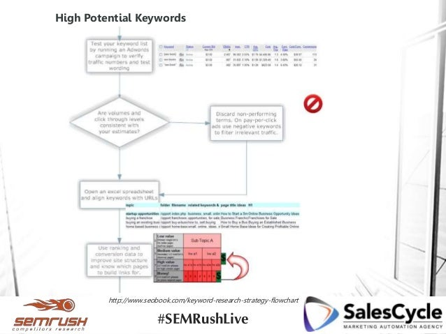 High Potential Keywords http://www.seobook.com/keyword-research-strategy-flowchart #SEMRushLive
