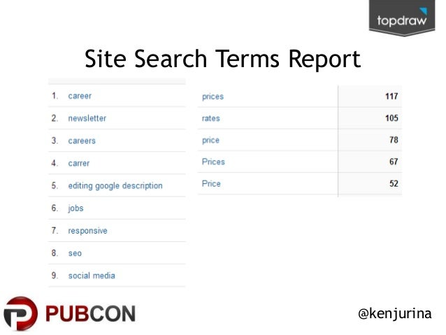Site Search Terms Report  @kenjurina