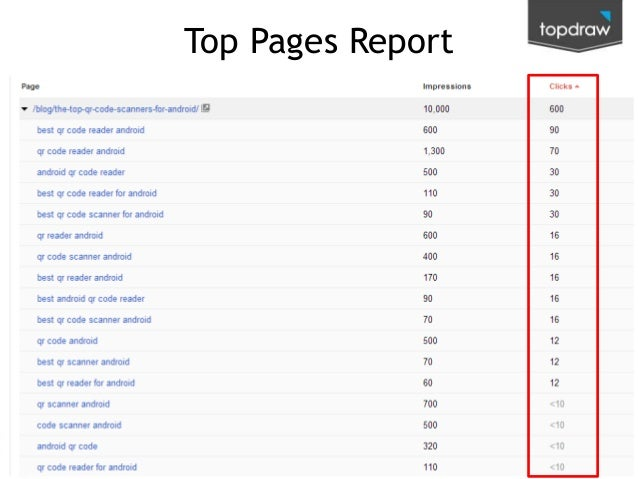 Top Pages Report  @kenjurina