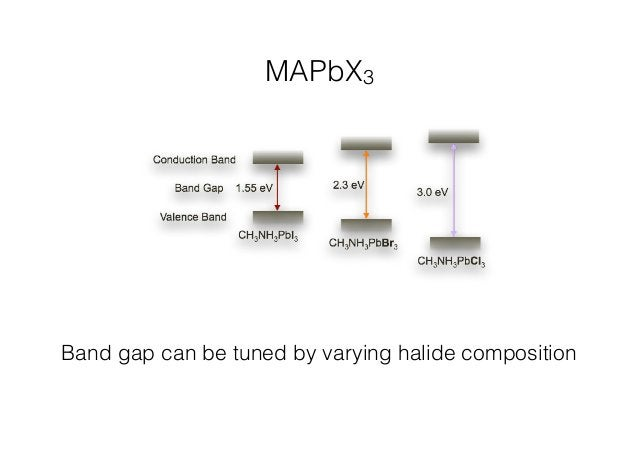MAPbX3  Band gap can be tuned by varying halide composition