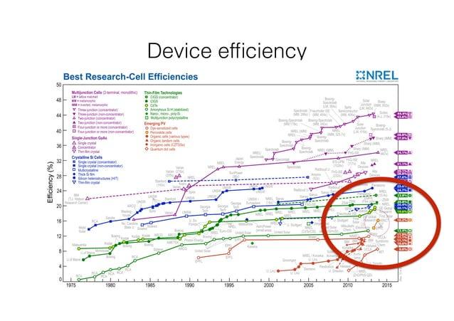 Device efficiency  x