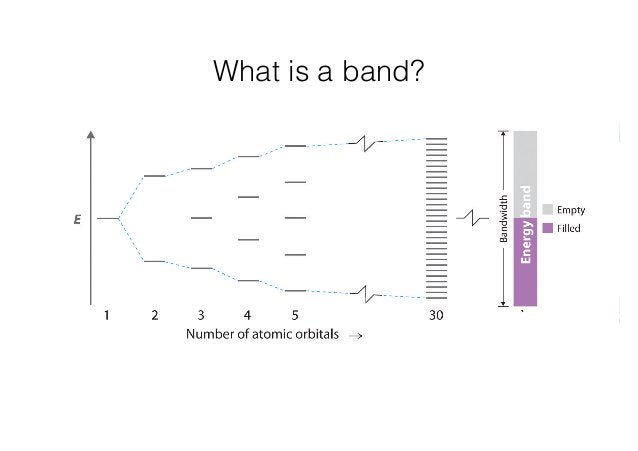 What is a band?