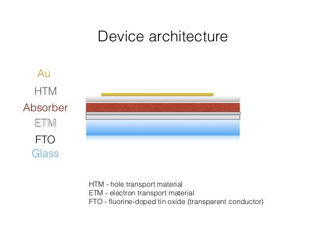 Device architecture  Au  HTM  Absorber  ETM  FTO  Glass  HTM - hole transport material  ETM - electron transport material ...