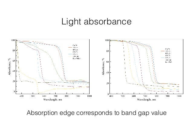Light absorbance  Absorption edge corresponds to band gap value