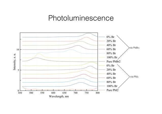 Photoluminescence  via PbBr2  via PbI2