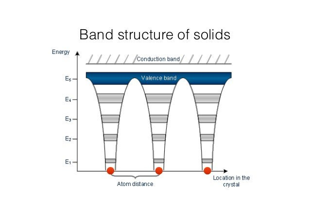 Band structure of solids