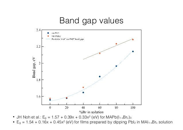 Band gap values  • JH Noh et al.: Eg = 1.57 + 0.39x + 0.33x2 (eV) for MAPb(I1-xBrx)3  • Eg = 1.54 + 0.16x + 0.45x2 (eV) fo...
