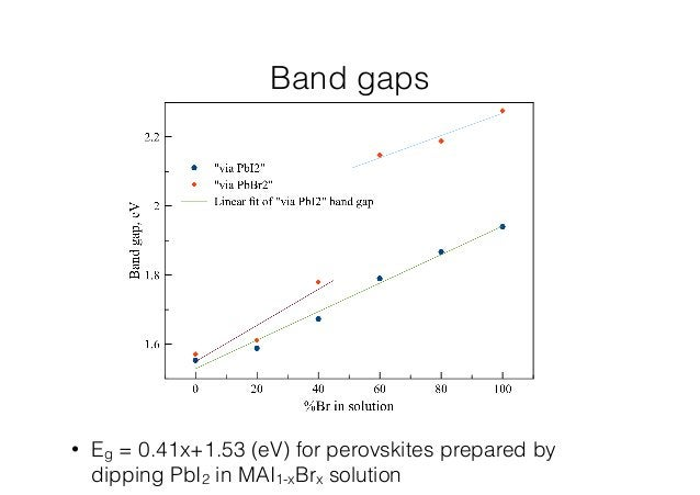 Band gaps  • Eg = 0.41x+1.53 (eV) for perovskites prepared by  dipping PbI2 in MAI1-xBrx solution