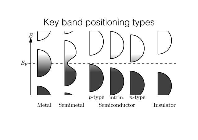 Key band positioning types