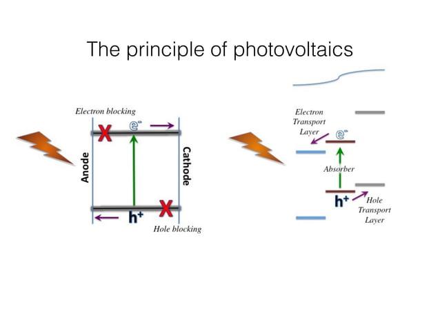 The principle of photovoltaics