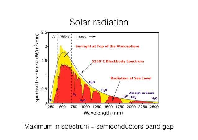 Solar radiation  Maximum in spectrum ∽ semiconductors band gap