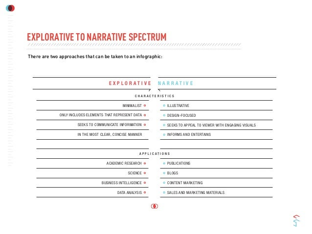 EXPLORATIVE TO NARRATIVE SPECTRUMThere are two approaches that can be taken to an infographic:E X P L O R A T I V E N A R ...