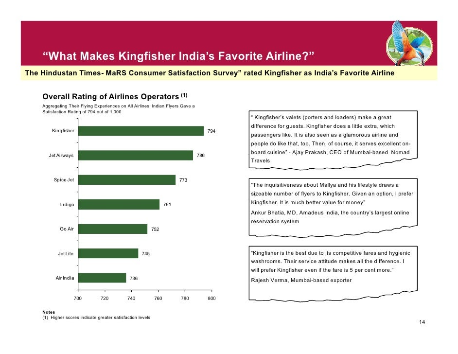 kingfisher airlines ppt Crm singapore airlines - powerpoint ppt presentation by hiroko follow user 2965 views uploaded on feb 09, 2013 description statistics report  powerpoint slideshow about 'crm singapore airlines' - hiroko an image/link below is provided  how does customer service offered by kingfisher airlines at present on their domestic flights compare with the.