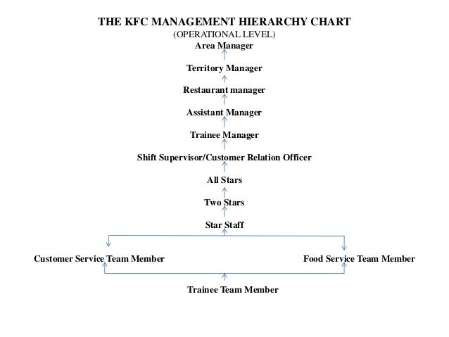how to become a shift supervisor at kfc