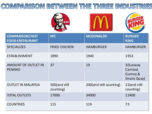 compare and contrast mcdonalds and burger king Compare and contrast of two company's  compare and contrast introduction to tesco tesco plc  introduction to mcdonald mcdonalds was the first and largest.