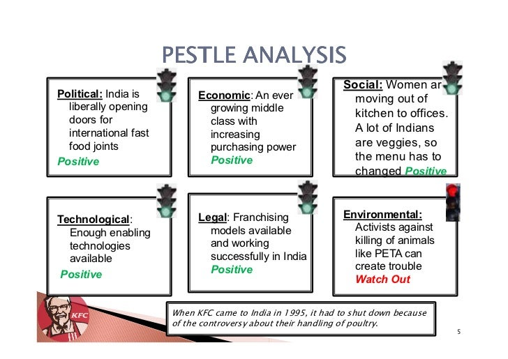 pestel analysis kfc Is your paper on the porter's 5 forces analysis of kfc stressing you sample essay on pestel analysis of education industry june 8, 2016.