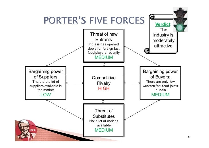 porter five forces kfc Mcdonald's five forces analysis (porter's model) is shown in this case study on competition, power of buyers & suppliers, threat of substitutes & new entry.