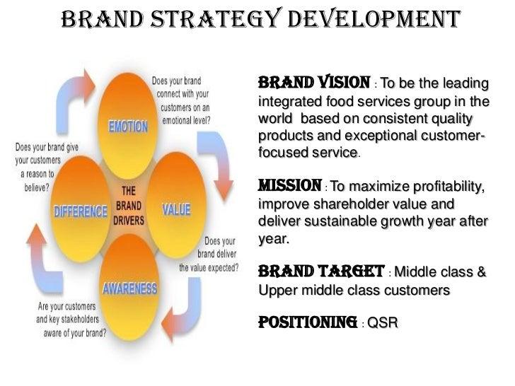 Kfc Brand Strategy Pyramid