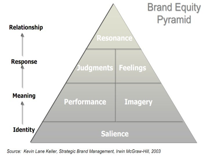 kfc brand positioning Question part a brand positioning (based on competitive analysis and stp analysis- segmentation – targeting & positioning i assess the product's/brand's category position (eg market leader), the product category need it satisfies, its target customers, and the key benefit it offers consumers, relative to other brands in its.