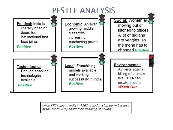 pestle analysis of taco bell Apple swot pestle analysis  a case analysis of tesco plc  taco bell etc have already considered the application of this technology.
