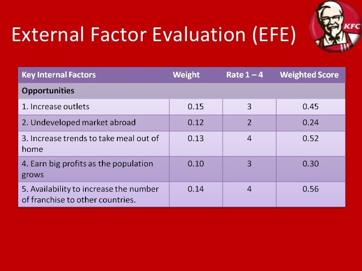 external factor evaluation Chart must begin the assignment and be on one page only industry analysis: the external factor evaluation (efe) matrix an external factor evaluation (efe) matrix allows strategists to summarize and evaluate economic, social, cultural, demographic, environmental, political, governmental, legal.
