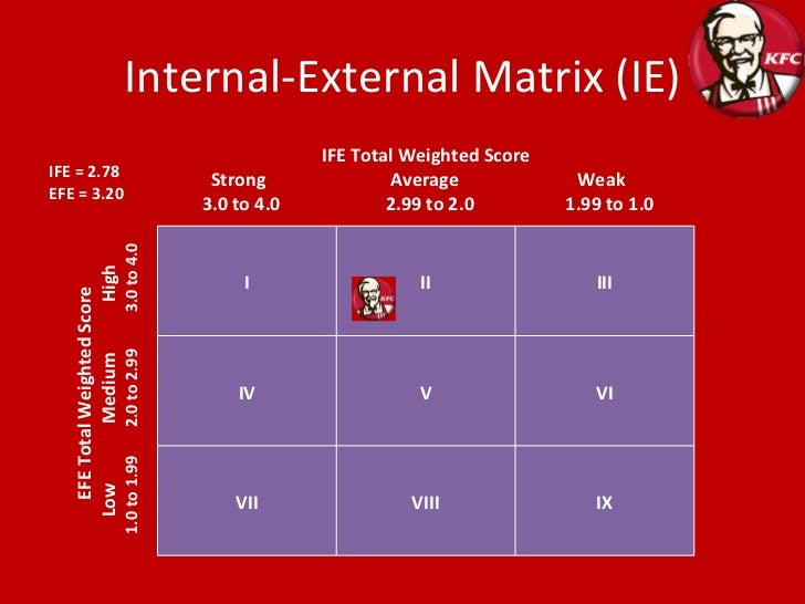 internal external ie matrix Start studying bus 195 (chapter 6) learn vocabulary, terms, and more with the boston consulting group (bcg) matrix, the internal-external (ie) matrix.