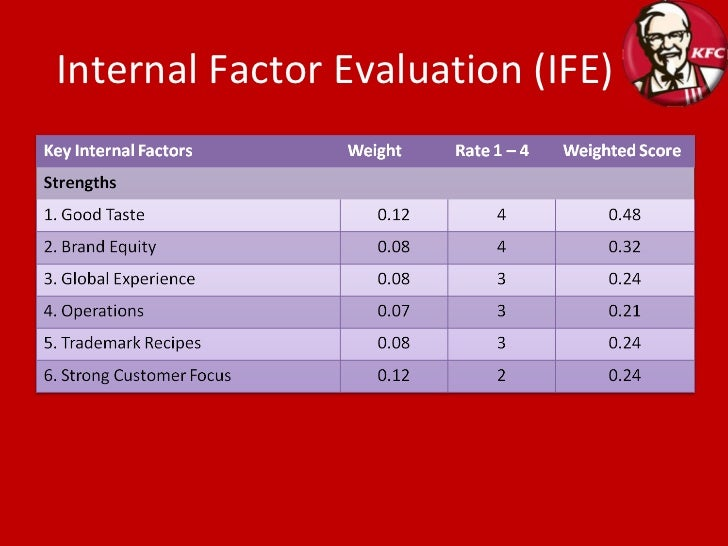 sabmiller internal factor evaluation matrix View vinod p - corporate strategist's  strengths which are key to successful strategic program management in any complex matrix  vendor evaluation,.