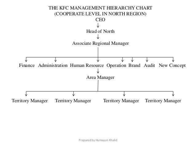 operation management kfc