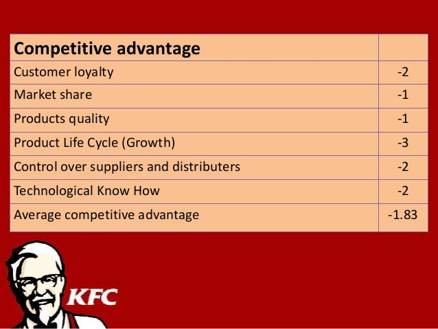 service quality perception at kfc pakistan There are many fast food restaurants in pakistan facilitating their customers with variety of services including owen hot deliveries to self services, and wonderful environment, customer values these services and facilities and such facilities with good taste ensures the success in the business, so analyzing and evaluating the mentioned factors.