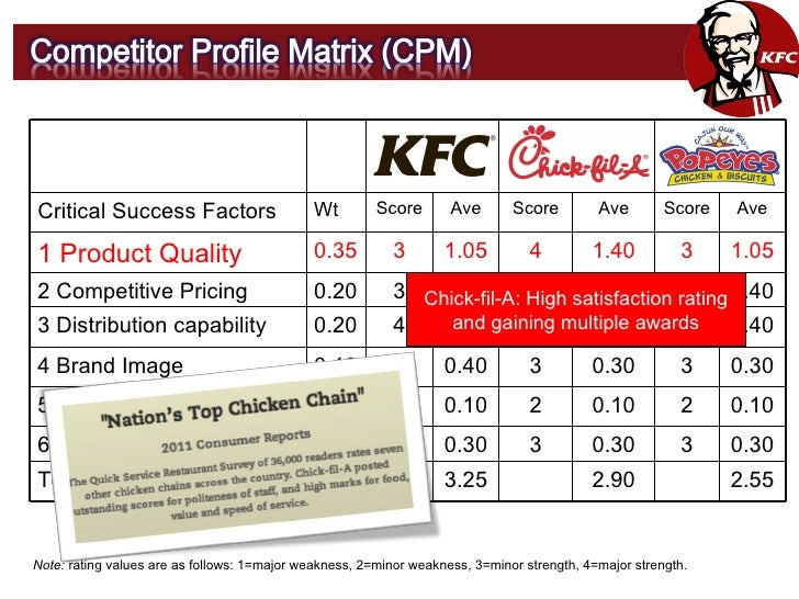 the success factors of kfc in Introduction kfc has become synonymous with foreign fast-food after its entry in  china in 1987, kfc opened the first quick-service restaurant, which is totally a.