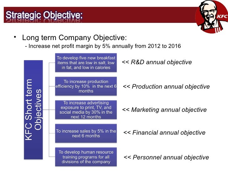 pensonic company objectives and strategies A detailed study on vision, mission, objectives, strategies and tacticslearn what vision, mission, objectives, strategies and tactics means in real sense.