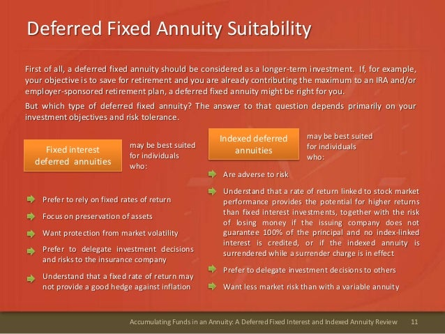 Deferred Fixed Annuity Suitability11Accumulating Funds in an Annuity: A Deferred Fixed Interest and Indexed Annuity Review...