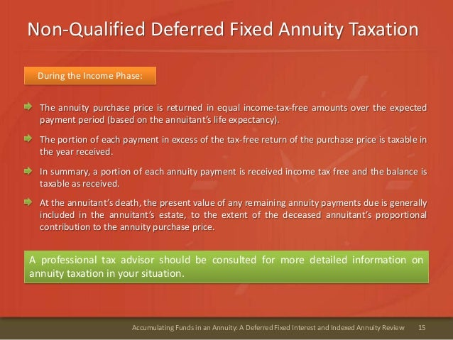 Non-Qualified Deferred Fixed Annuity Taxation15Accumulating Funds in an Annuity: A Deferred Fixed Interest and Indexed Ann...