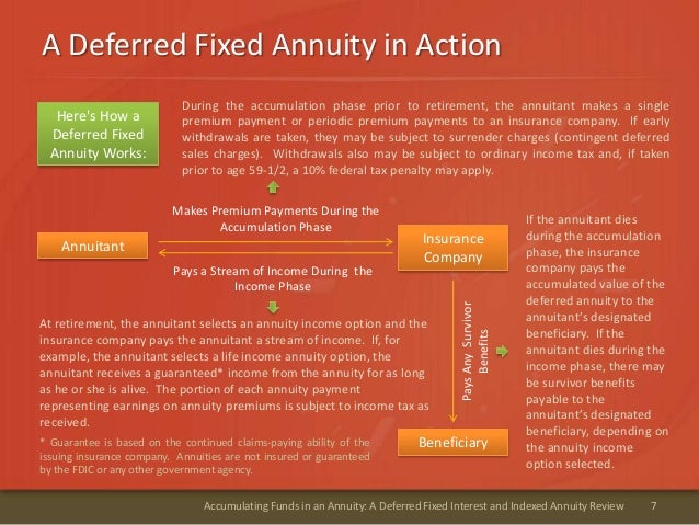 A Deferred Fixed Annuity in Action7Accumulating Funds in an Annuity: A Deferred Fixed Interest and Indexed Annuity Review*...