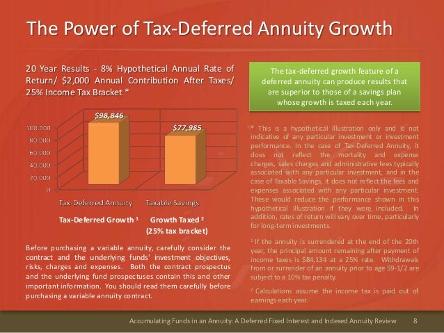 The Power of Tax-Deferred Annuity Growth8Accumulating Funds in an Annuity: A Deferred Fixed Interest and Indexed Annuity R...
