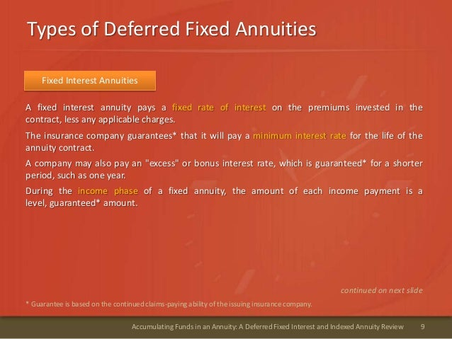 Types of Deferred Fixed Annuities9Accumulating Funds in an Annuity: A Deferred Fixed Interest and Indexed Annuity ReviewA ...
