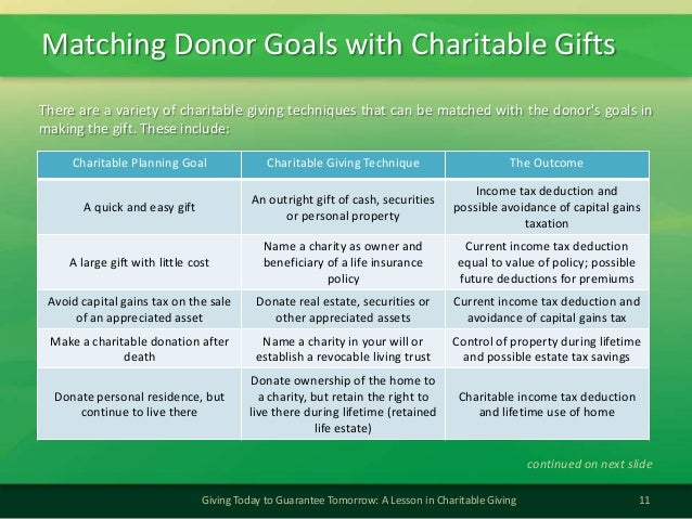 Matching Donor Goals with Charitable Gifts11Giving Today to Guarantee Tomorrow: A Lesson in Charitable GivingCharitable Pl...