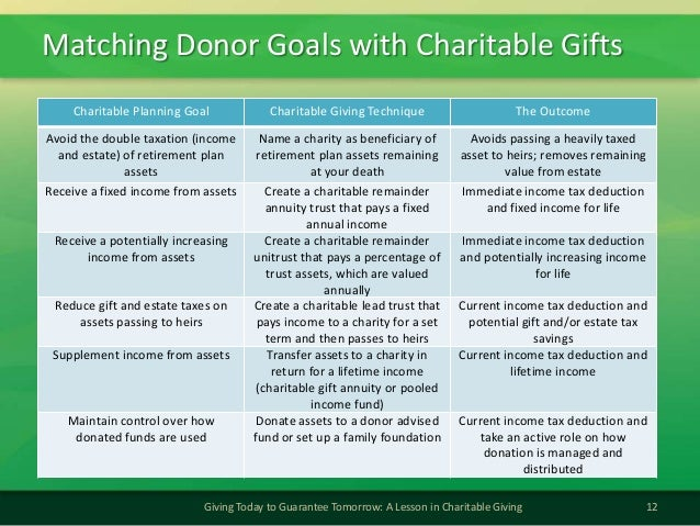 Matching Donor Goals with Charitable Gifts12Giving Today to Guarantee Tomorrow: A Lesson in Charitable GivingCharitable Pl...